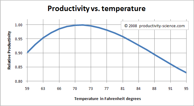 prodtemp The science behind optimizing a productive work environment