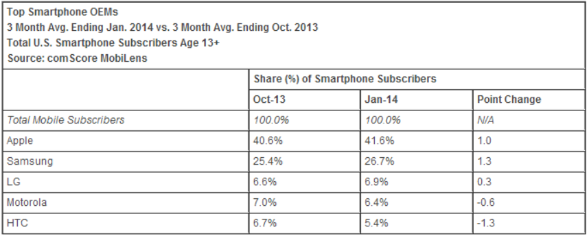 smartphone oems comscore january comScore: Apple starts 2014 with 41.6% US smartphone share, Samsung at 26.7%; BlackBerry falls below Windows Phone
