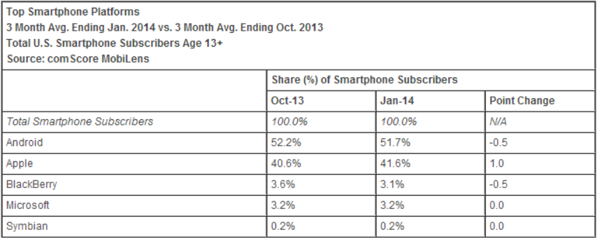 smartphone platforms comscore january comScore: Apple starts 2014 with 41.6% US smartphone share, Samsung at 26.7%; BlackBerry falls below Windows Phone