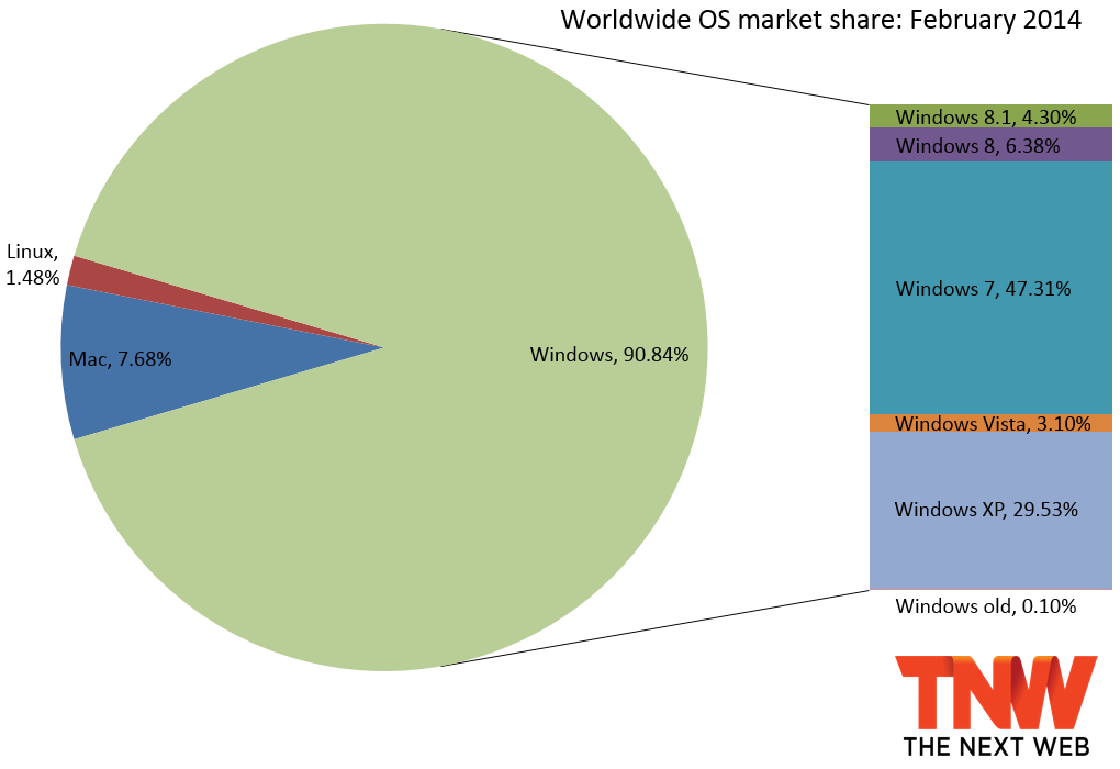 windows share february 2014 Windows 8.1 now up to 4.30% market share as Windows 8 falls to 6.38%