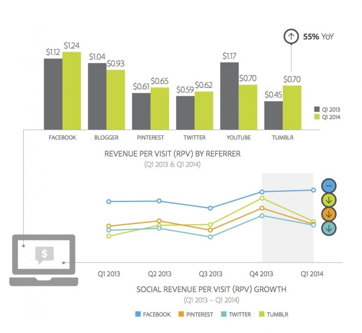 Adobe RPV 730x671 Adobe: Facebooks referred revenue per visit grew quarterly, but Twitter and Tumblr dipped