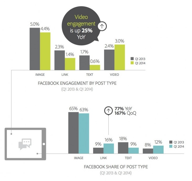 Adobe Type 730x690 Adobe: Facebooks referred revenue per visit grew quarterly, but Twitter and Tumblr dipped