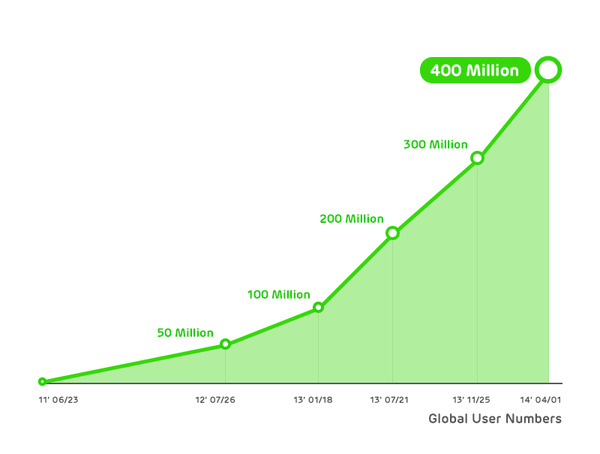 Line 400m 1 Chat app Line passes 400 million registered users, inks record 10 billion messages sent in one day