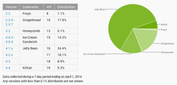 Screen Shot 2014 04 02 at 2.55.25 pm 730x351 Android KitKat picks up pace to hit 5.3% adoption, while Jelly Bean declines slightly to 61.4%