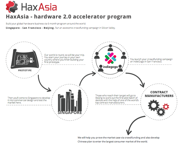 Screen Shot 2014 04 15 at 4.16.44 pm HaxAsias accelerator program brings Asian hardware startups to Silicon Valley for crowdfunding