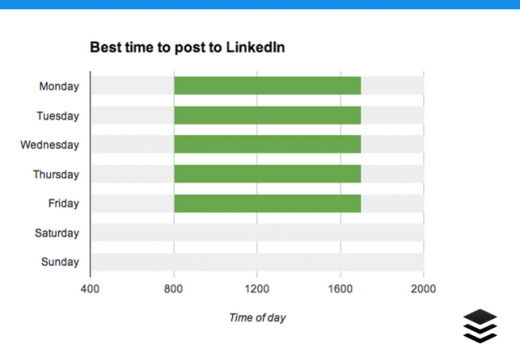 Screen shot 2014 03 23 at 1.32.21 PM 520x361 7 essential LinkedIn stats: When to post, what to post and how to improve