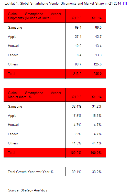 Screenshot 2014 04 29 11.22.00 Strategy Analytics: Samsung market share slips as Apple continues to miss out on entry level sales