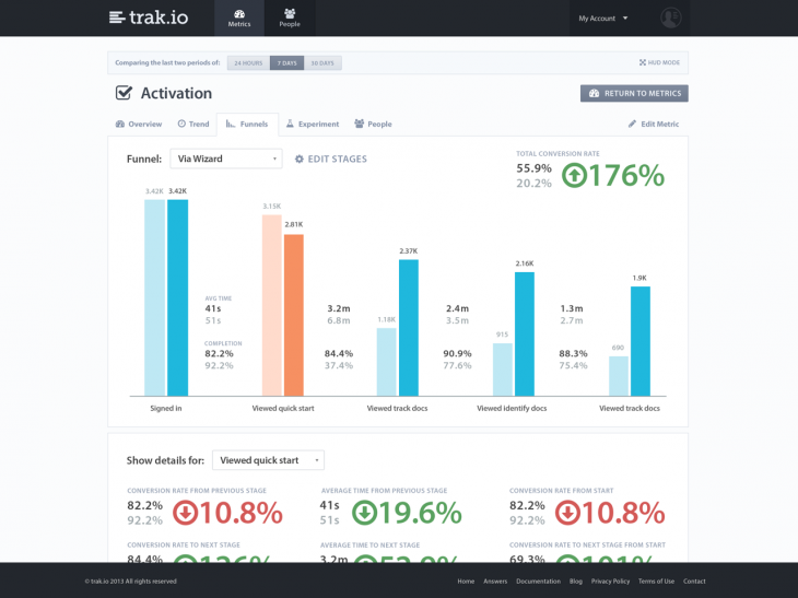 TrakioAcquisition 730x547 Trak.io takes its app analytics and CRM platform for startups out of beta