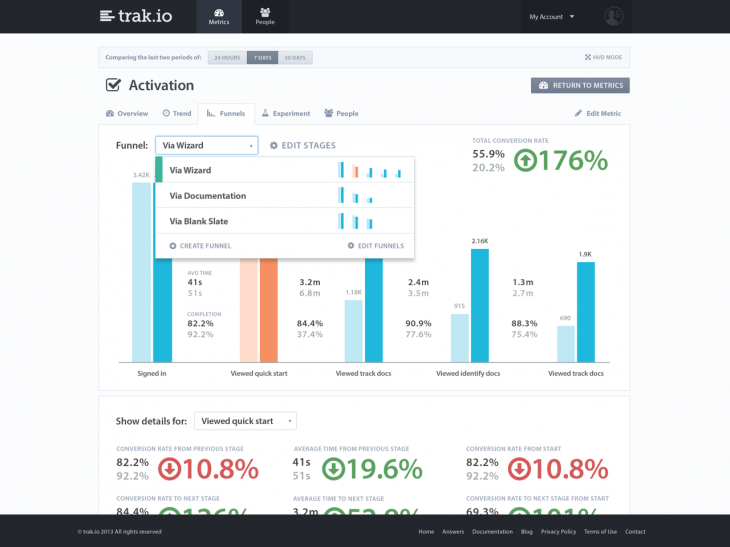 TrakioFunnel 730x547 Trak.io takes its app analytics and CRM platform for startups out of beta