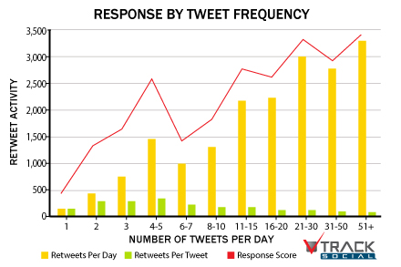 charts Tweet102212skB2 The social media frequency guide: How often should you post?