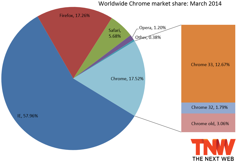 chrome share march 2014 IE11 gains the most market share, and Chrome finally passes Firefox
