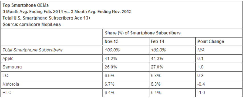 comscore smartphone oems february 2014 comScore: Apple takes 41.3% share as top US smartphone maker, Samsung hits 27%; Android outgains iOS