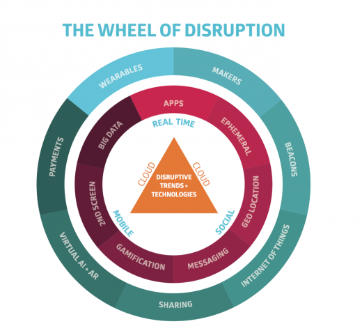 disruption wheel 520x478 Digital disruption is changing business, but technology isn't the only answer
