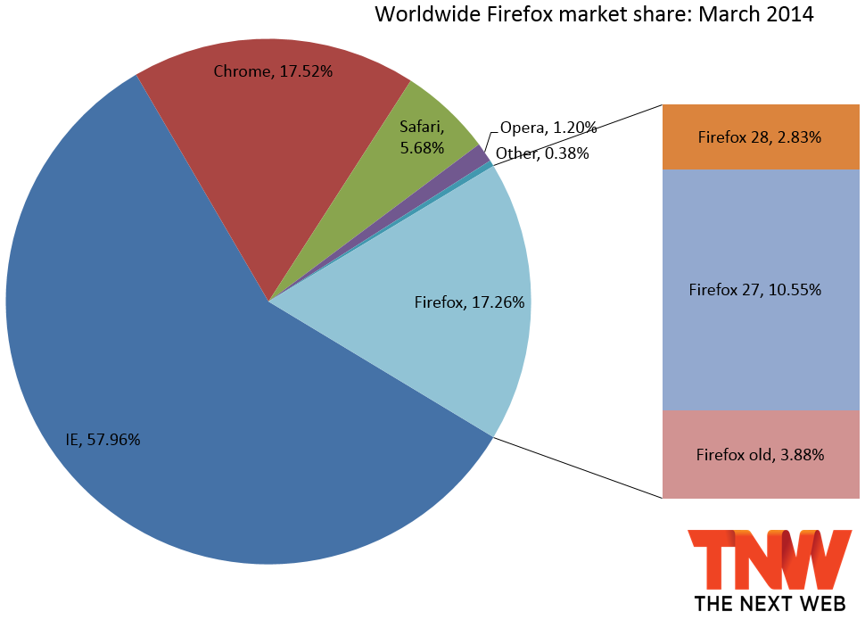firefox share march 2014 IE11 gains the most market share, and Chrome finally passes Firefox
