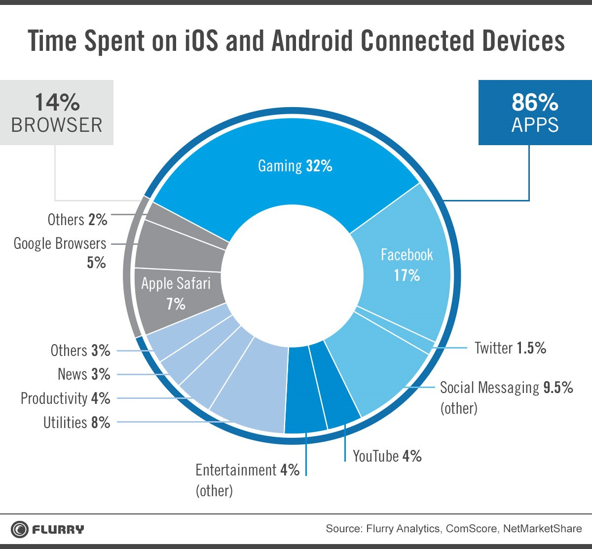 flurry time spent android ios Flurry: Android and iOS users spend 32% of their app time playing games, 17% in Facebook, and 14% in a browser