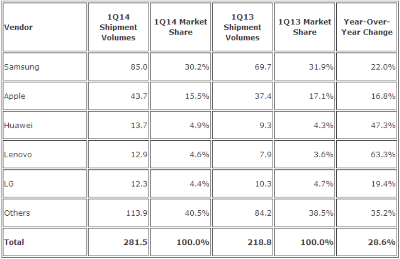 idc q1 2014 smartphones IDC: Samsung shipped more smartphones in Q1 2014 than Apple, Huawei, Lenovo, and LG combined