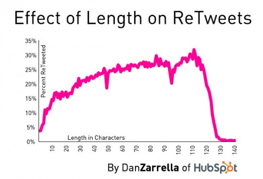 length retweets 520x355 Are you still making these 5 Twitter mistakes?