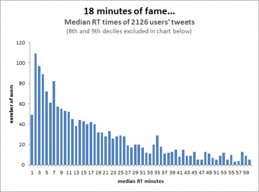 medians3 520x385 The social media frequency guide: How often should you post?