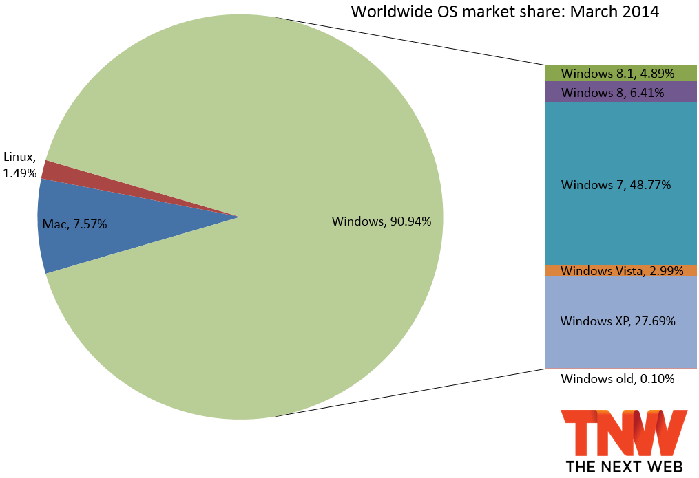 os market march 2014 Windows 7 outgains Windows 8 and 8.1 in market share again, but Windows XP still above 27%