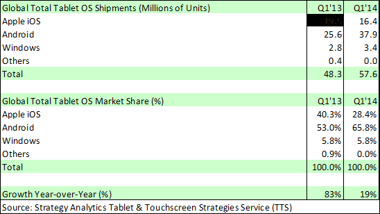 pr 280414 tts Strategy Analytics: Android tablet shipments up to 65.8% in Q1 2014, iOS fell to 28.4%, and Windows secured 5.8%