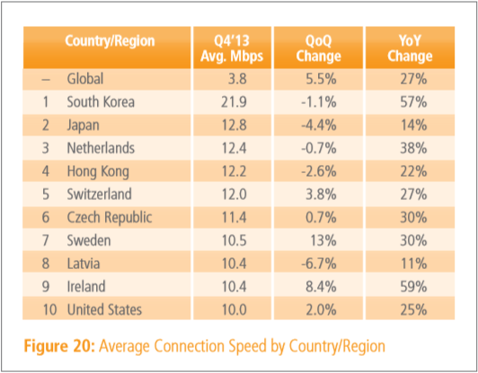 q4_2013_internet_speed
