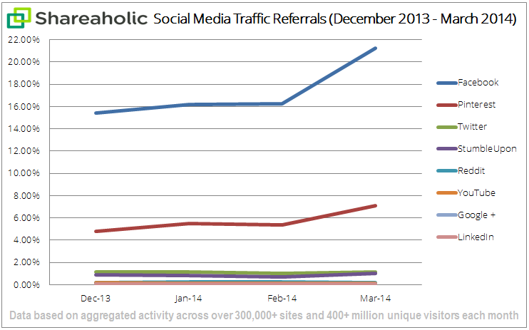 social media traffic report Apr '14 graph