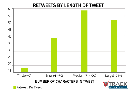 tweetlength102912sk The ideal length for everything on the Internet