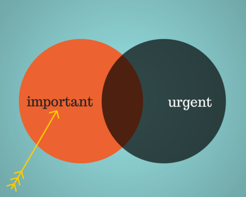 urgent important chart The difference between urgent and important