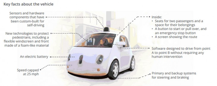0528 googlecar 2 730x290 Googles Self Driving Car Project could destroy taxis, Uber and Lyft because it knows everything about you