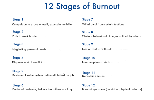 12 stages of burn out How to bounce back from burning out