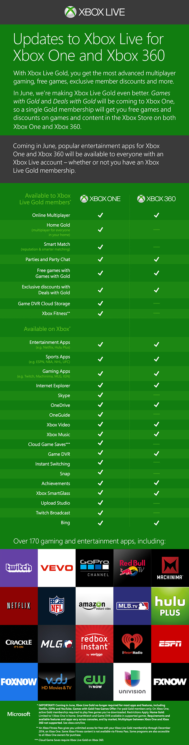 Microsoft to Drop Xbox Live Gold Requirement for Apps in June