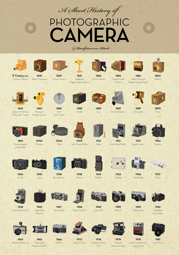 496c155293774564d42d51f072826461 Stunning full size poster of historical cameras is available free for download