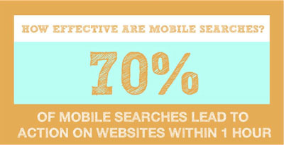 70PercentMobileSearchesEffective