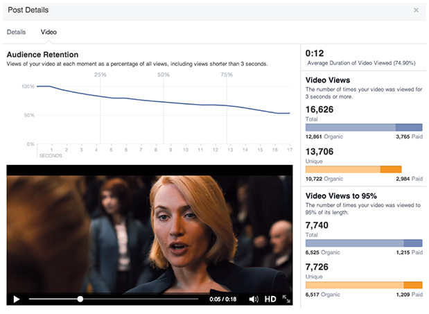 851537 231645577030993 62092673 n Facebook to give Page owners new video analytics, including unique views and audience retention
