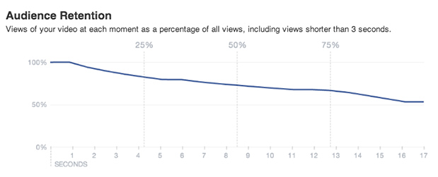 851540 626344774113338 1784235903 n Facebook to give Page owners new video analytics, including unique views and audience retention