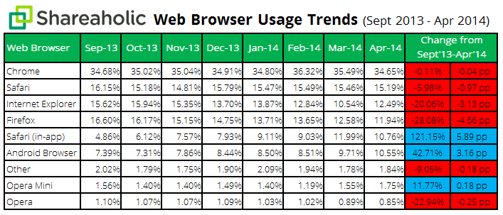 Browser Share Report data May 2014 Chrome still most used across desktop and mobile, Firefox falls below Safari and IE