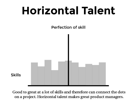 HorizontalTalent Skill cloud: Why companies should kill the job title