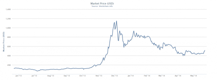 Screenshot 2014 05 22 14.01.04 730x269 Bitcoin shows signs of stability as it reaches $500