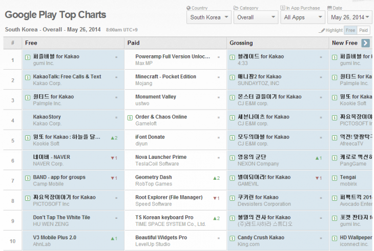 Screenshot 2014 05 26 09.03.31 730x490 Chat app maker Kakao is merging with Koreas second largest portal company Daum