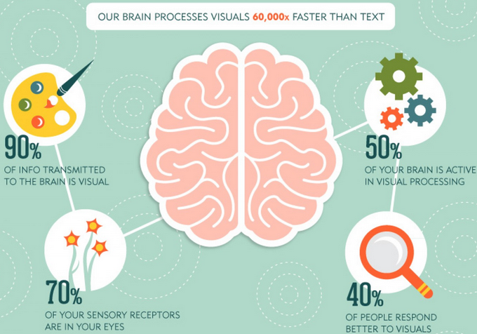 The Importance of Visuals The importance of visual content (and how to deliver it effectively)