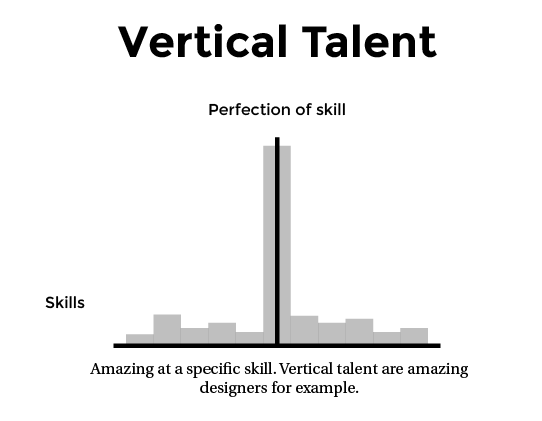 VerticalTalent Skill cloud: Why companies should kill the job title