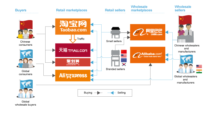 ali1 This is why Alibaba is not interested in expanding its business to the US right now