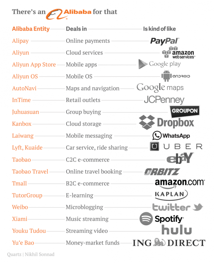 alibaba comparison 730x899 This is why Alibaba is not interested in expanding its business to the US right now