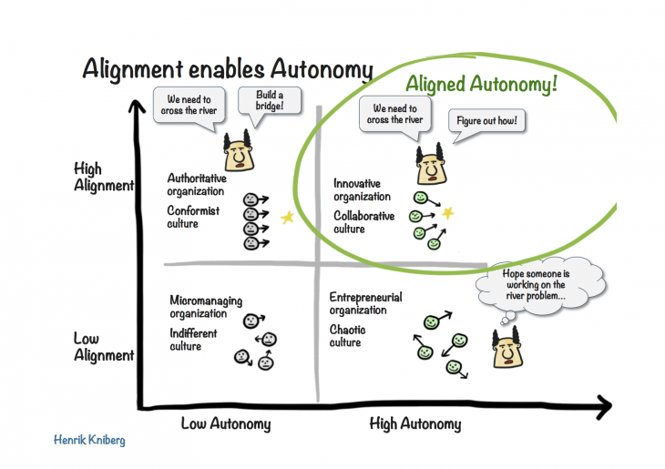alignment large 730x515 Cells, pods, and squads: The future of organizations is small