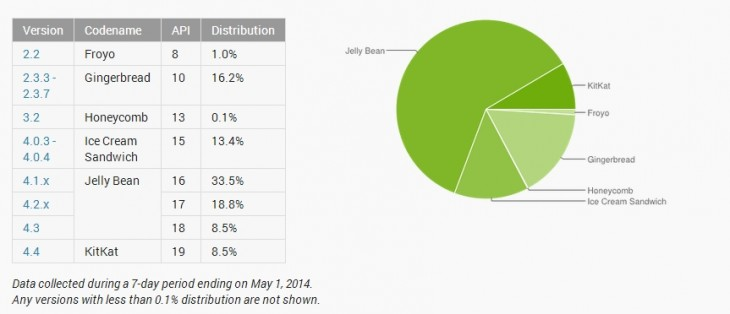 android distribution may 2014 730x314 Android KitKat continues its slow and steady growth after reaching 8.5% adoption