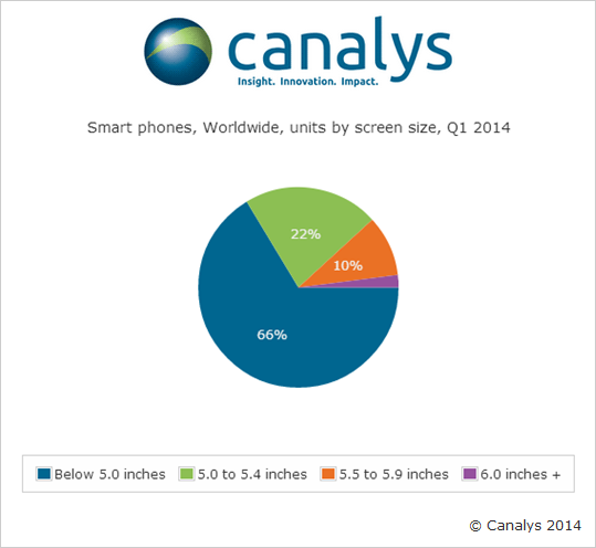 chartSPpress Canalys: Android on 81% of smartphones shipped in Q1 2014, 16% iOS, 3% Windows Phone; 34% had 5 plus displays