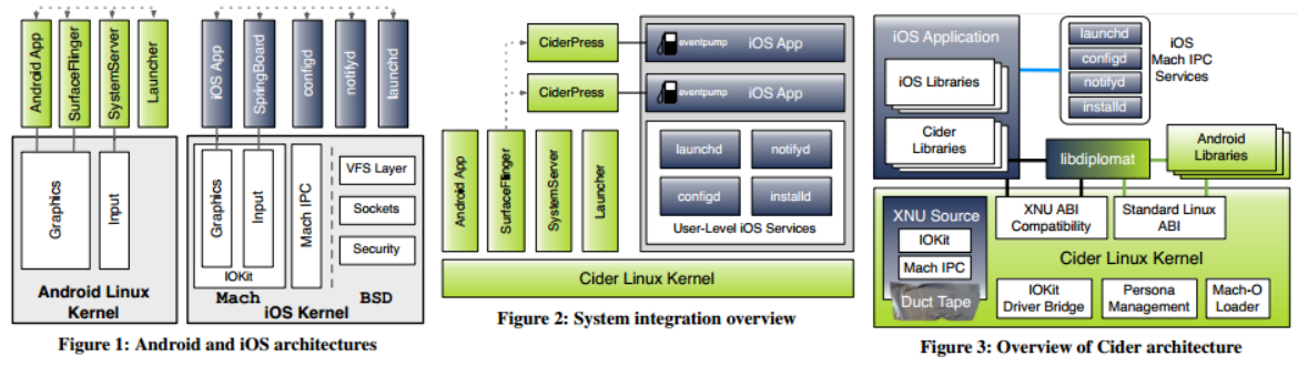 cider graphs Research project Cider brings iOS apps to Android devices
