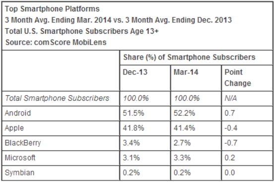 comscore smartphone os march 2014 comScore: Apple takes 41.4% share as top US smartphone maker, Samsung hits 27%; Android outgains iOS again