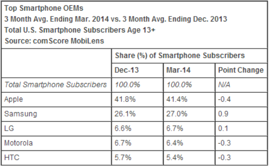 comscore smartphones march 2014 comScore: Apple takes 41.4% share as top US smartphone maker, Samsung hits 27%; Android outgains iOS again