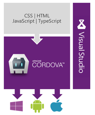 cordova vs Microsoft releases Visual Studio 2013 Update 2, support for Apache Cordova, ASP.NET vNext preview, and more